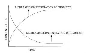 Dependence of Reaction Rates on concentration