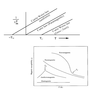 Plot of reciprocal of paramagnetic susceptibility v/s absolute temperature